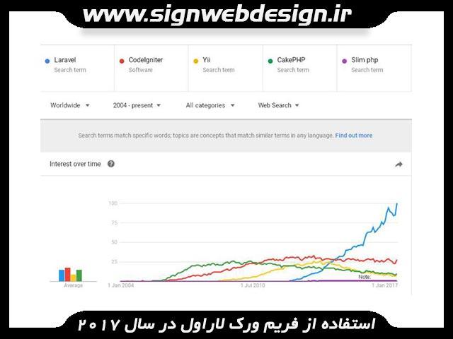 طراحی سایت با فریم ورک Laravel